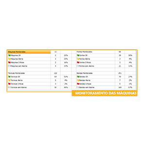 Monitor Global de Gerenciamento - 4